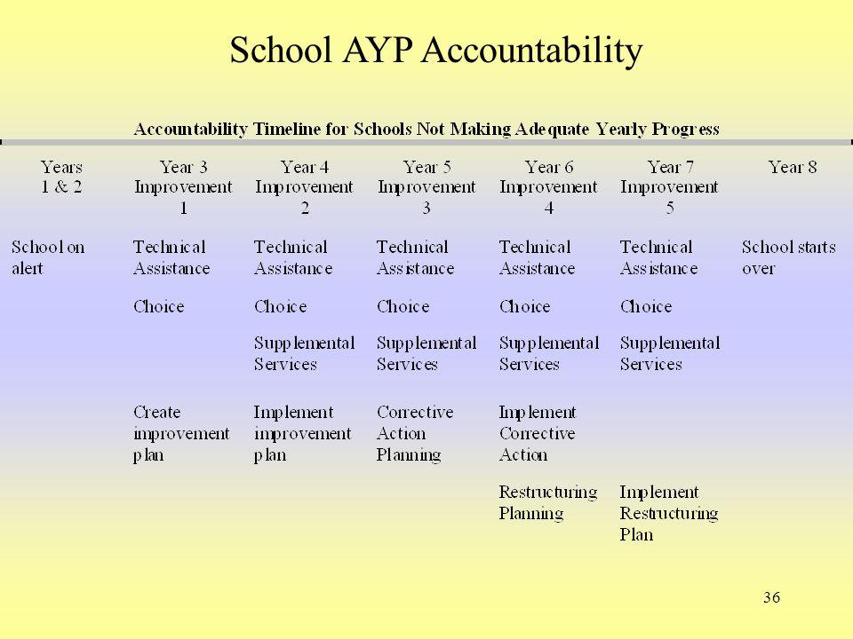 36 School AYP Accountability