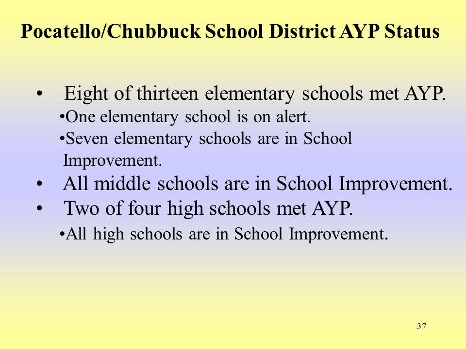 37 Pocatello/Chubbuck School District AYP Status Eight of thirteen elementary schools met AYP. One elementary school is on alert. Seven elementary sch