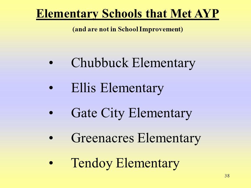 38 Elementary Schools that Met AYP (and are not in School Improvement) Chubbuck Elementary Ellis Elementary Gate City Elementary Greenacres Elementary