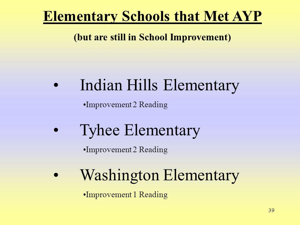 39 Elementary Schools that Met AYP (but are still in School Improvement) Indian Hills Elementary Improvement 2 Reading Tyhee Elementary Improvement 2