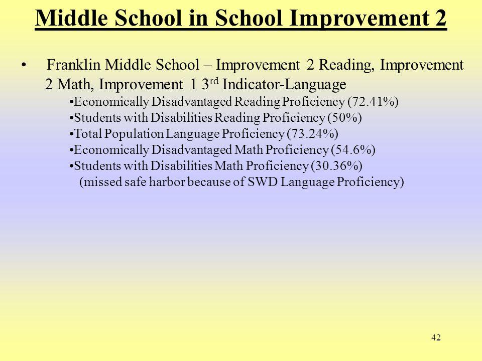 42 Middle School in School Improvement 2 Franklin Middle School – Improvement 2 Reading, Improvement 2 Math, Improvement 1 3 rd Indicator-Language Eco