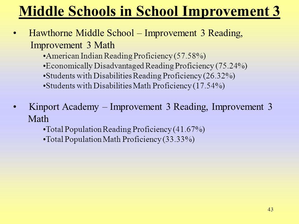 43 Middle Schools in School Improvement 3 Hawthorne Middle School – Improvement 3 Reading, Improvement 3 Math American Indian Reading Proficiency (57.
