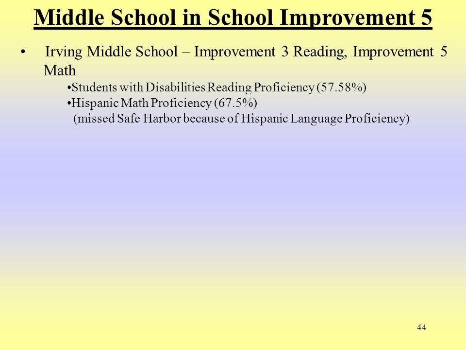 44 Middle School in School Improvement 5 Irving Middle School – Improvement 3 Reading, Improvement 5 Math Students with Disabilities Reading Proficien