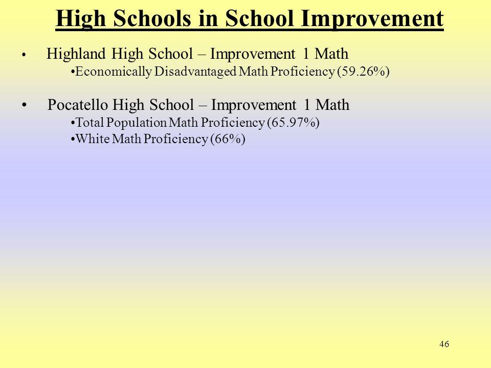 46 High Schools in School Improvement Highland High School – Improvement 1 Math Economically Disadvantaged Math Proficiency (59.26%) Pocatello High Sc