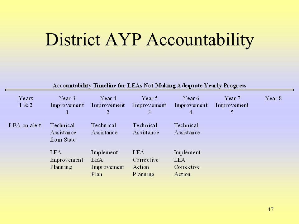 47 District AYP Accountability