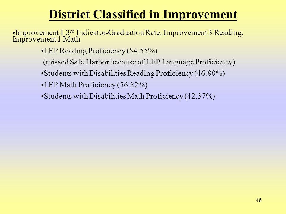 48 District Classified in Improvement Improvement 1 3 rd Indicator-Graduation Rate, Improvement 3 Reading, Improvement 1 Math LEP Reading Proficiency