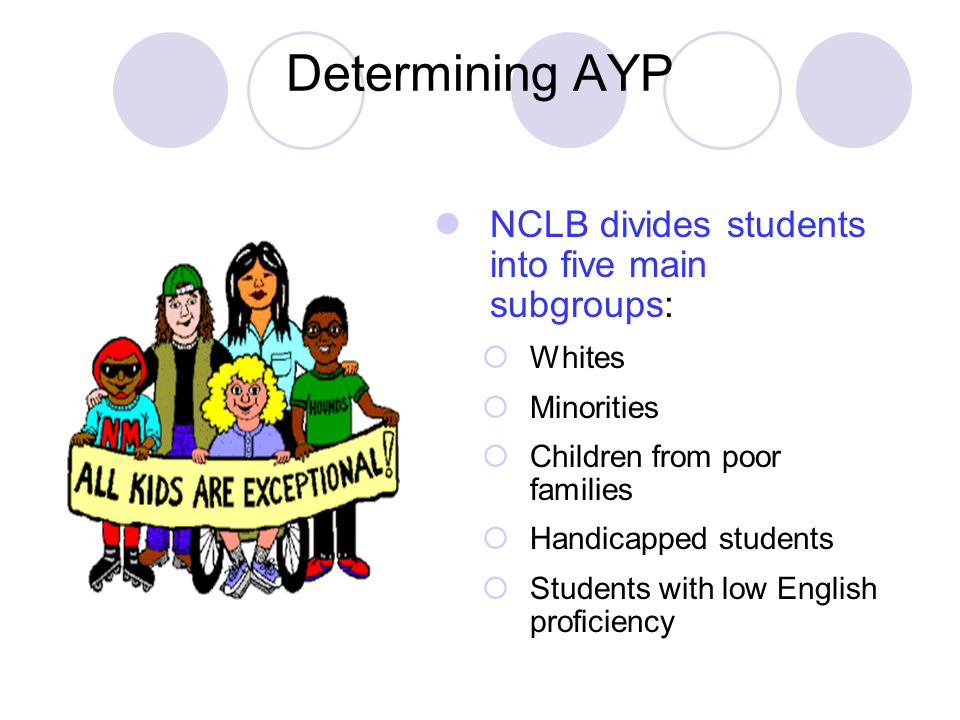 Determining AYP NCLB divides students into five main subgroups:  Whites  Minorities  Children from poor families  Handicapped students  Students with low English proficiency