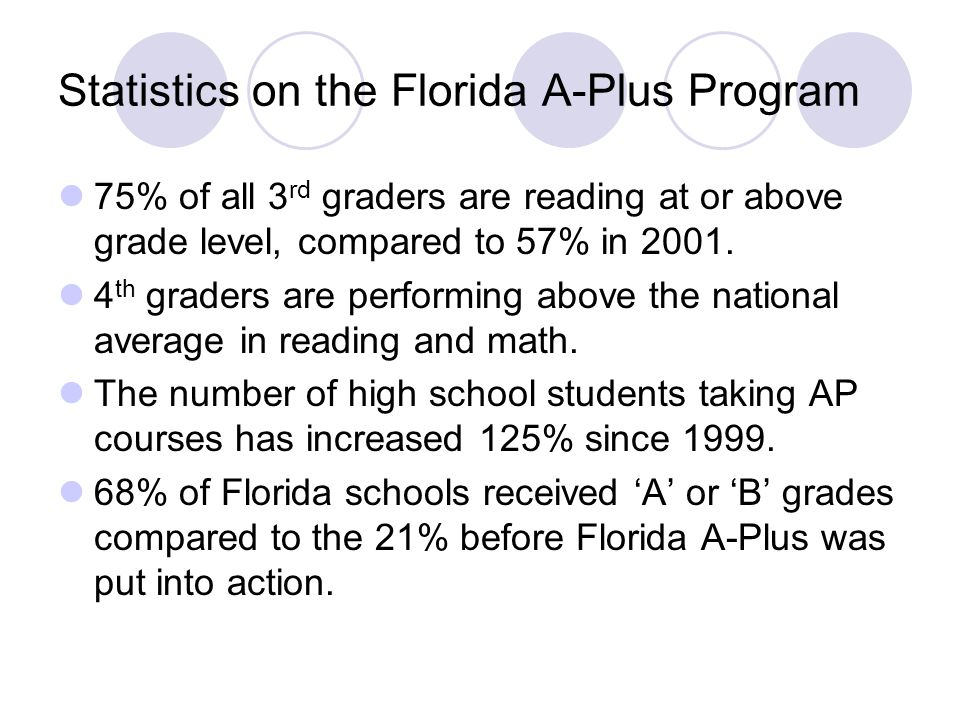 Statistics on the Florida A-Plus Program 75% of all 3 rd graders are reading at or above grade level, compared to 57% in 2001.