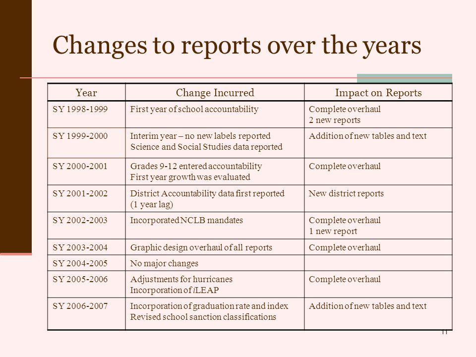 11 Changes to reports over the years YearChange IncurredImpact on Reports SY 1998-1999First year of school accountabilityComplete overhaul 2 new reports SY 1999-2000Interim year – no new labels reported Science and Social Studies data reported Addition of new tables and text SY 2000-2001Grades 9-12 entered accountability First year growth was evaluated Complete overhaul SY 2001-2002District Accountability data first reported (1 year lag) New district reports SY 2002-2003Incorporated NCLB mandatesComplete overhaul 1 new report SY 2003-2004Graphic design overhaul of all reportsComplete overhaul SY 2004-2005No major changes SY 2005-2006Adjustments for hurricanes Incorporation of iLEAP Complete overhaul SY 2006-2007Incorporation of graduation rate and index Revised school sanction classifications Addition of new tables and text