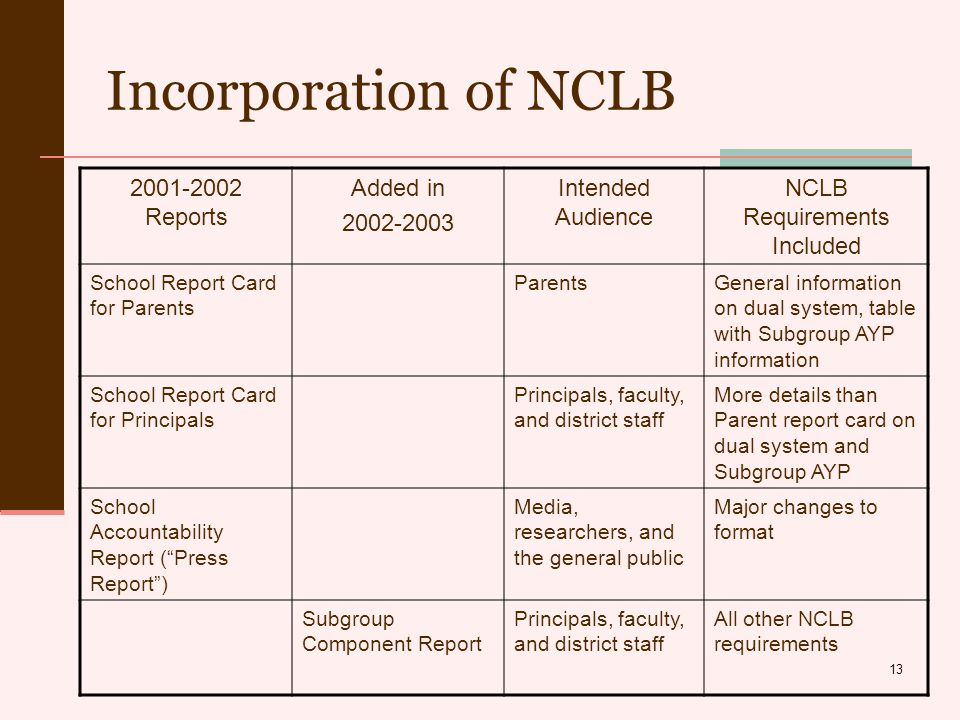 13 Incorporation of NCLB 2001-2002 Reports Added in 2002-2003 Intended Audience NCLB Requirements Included School Report Card for Parents ParentsGeneral information on dual system, table with Subgroup AYP information School Report Card for Principals Principals, faculty, and district staff More details than Parent report card on dual system and Subgroup AYP School Accountability Report ( Press Report ) Media, researchers, and the general public Major changes to format Subgroup Component Report Principals, faculty, and district staff All other NCLB requirements
