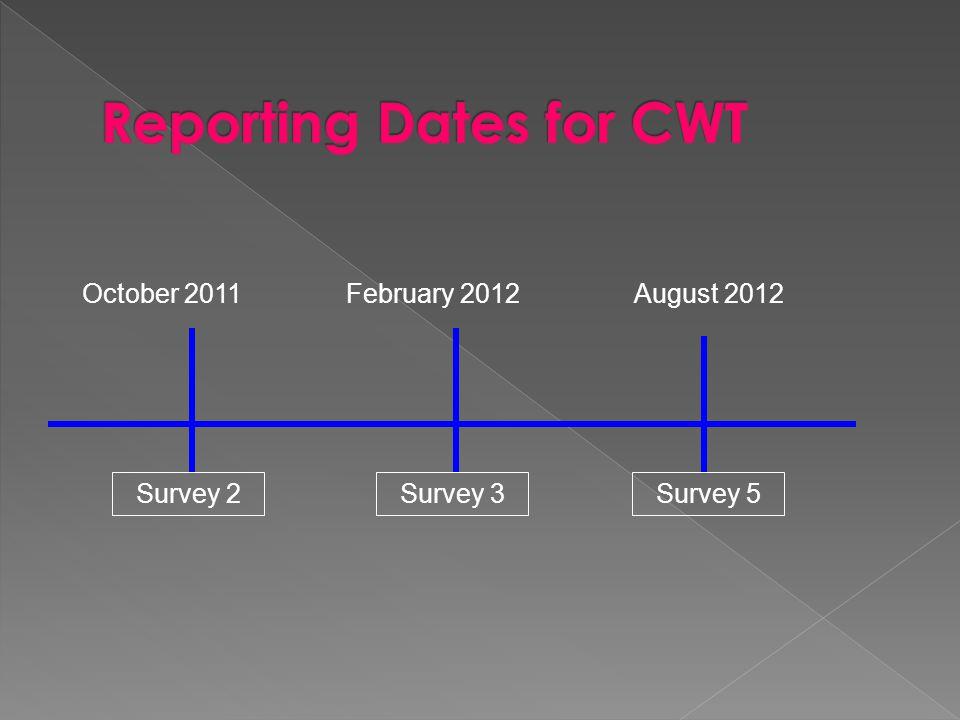 Survey 2 August 2012February 2012October 2011 Survey 5Survey 3