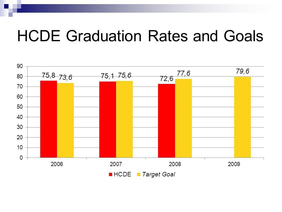 HCDE Graduation Rates and Goals