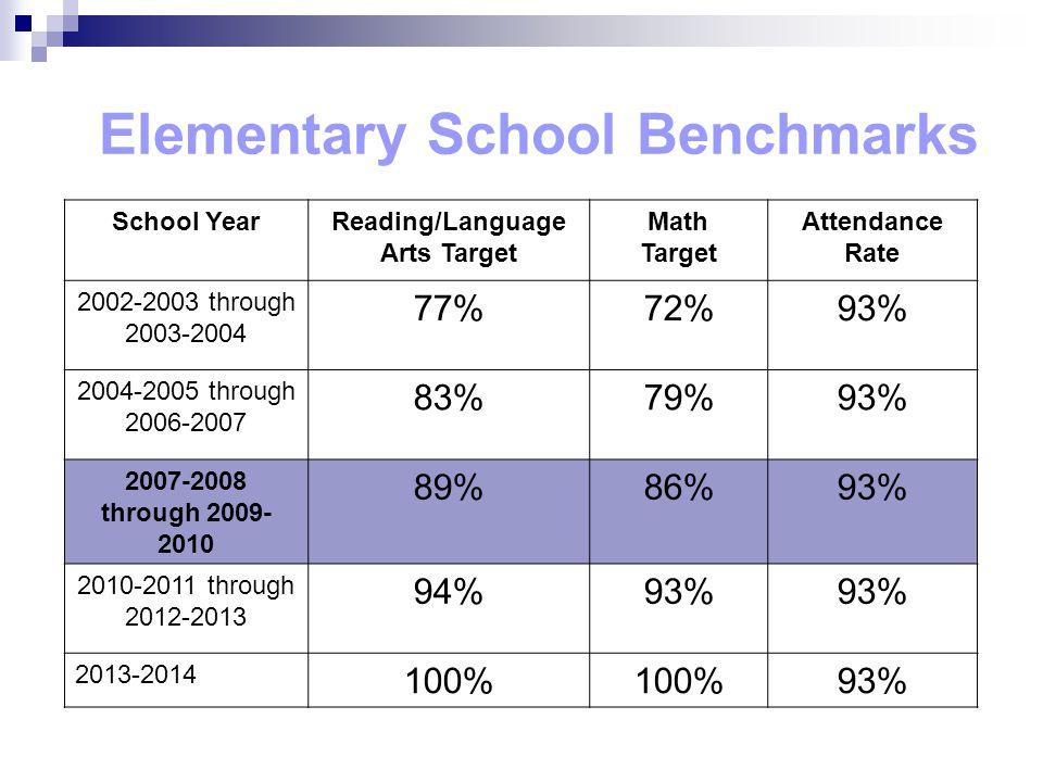 School YearReading/Language Arts Target Math Target Attendance Rate 2002-2003 through 2003-2004 77%72%93% 2004-2005 through 2006-2007 83%79%93% 2007-2