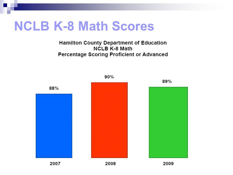 NCLB K-8 Math Scores