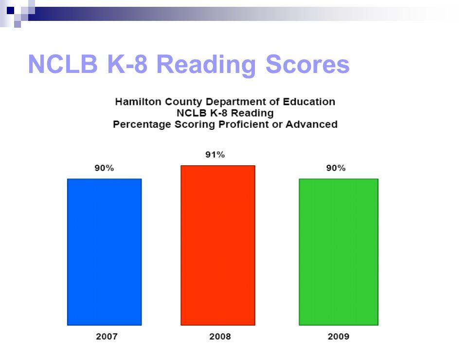 NCLB K-8 Reading Scores