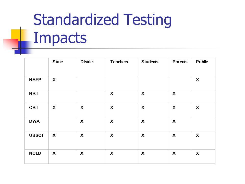 Standardized Testing Impacts StateDistrictTeachersStudentsParentsPublic NAEPX X NRT XXX CRTXXXXXX DWA XXXX UBSCTXXXXXX NCLBXXXXXX