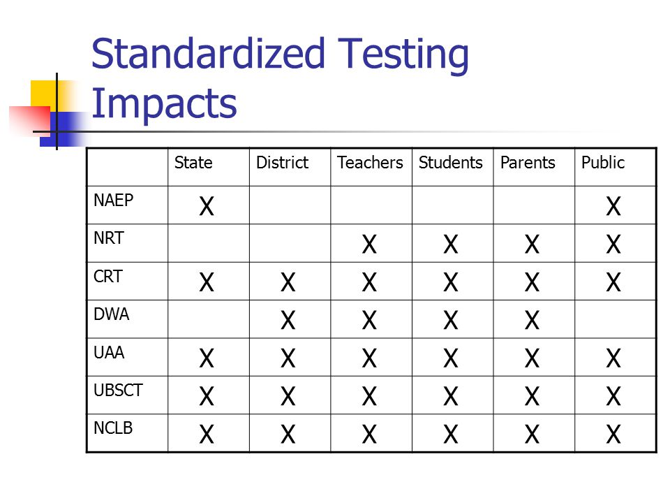 Standardized Testing Impacts StateDistrictTeachersStudentsParentsPublic NAEP X X NRT X X X X CRT X X X X X X DWA X X X X UAA X X X X X X UBSCT X X X X X X NCLB X X X X X X