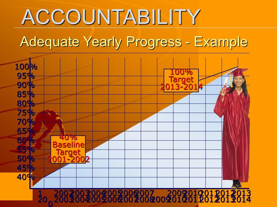 Adequate Yearly Progress - Example 1 20 0 2 20022003200320042004200520052006200620072007200820092009201020102011201120122012201320132014 100% 95% 90% 85% 80% 75% 70% 65% 60% 55% 50% 45% 40% 40%BaselineTarget2001-2002 100%Target2013-2014ACCOUNTABILITY