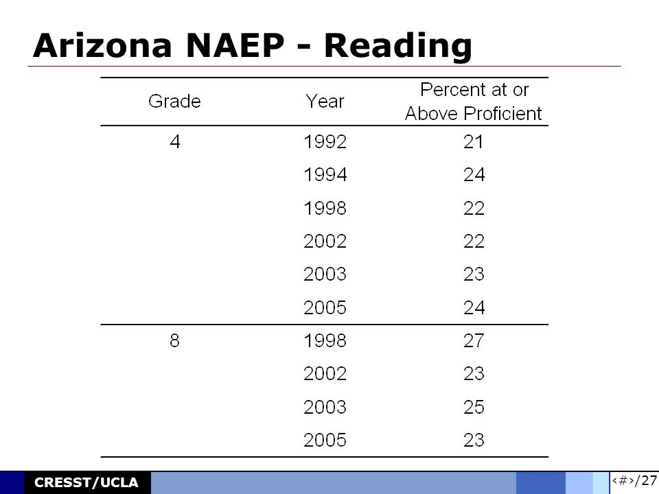 16/27 CRESST/UCLA Arizona NAEP - Reading
