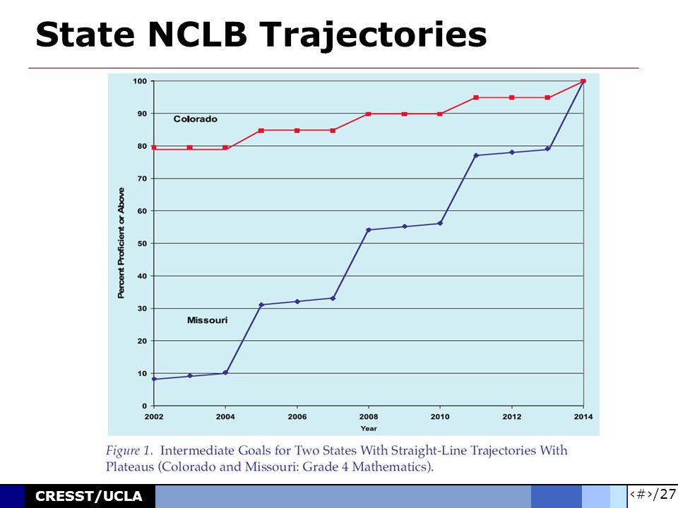 17/27 CRESST/UCLA State NCLB Trajectories