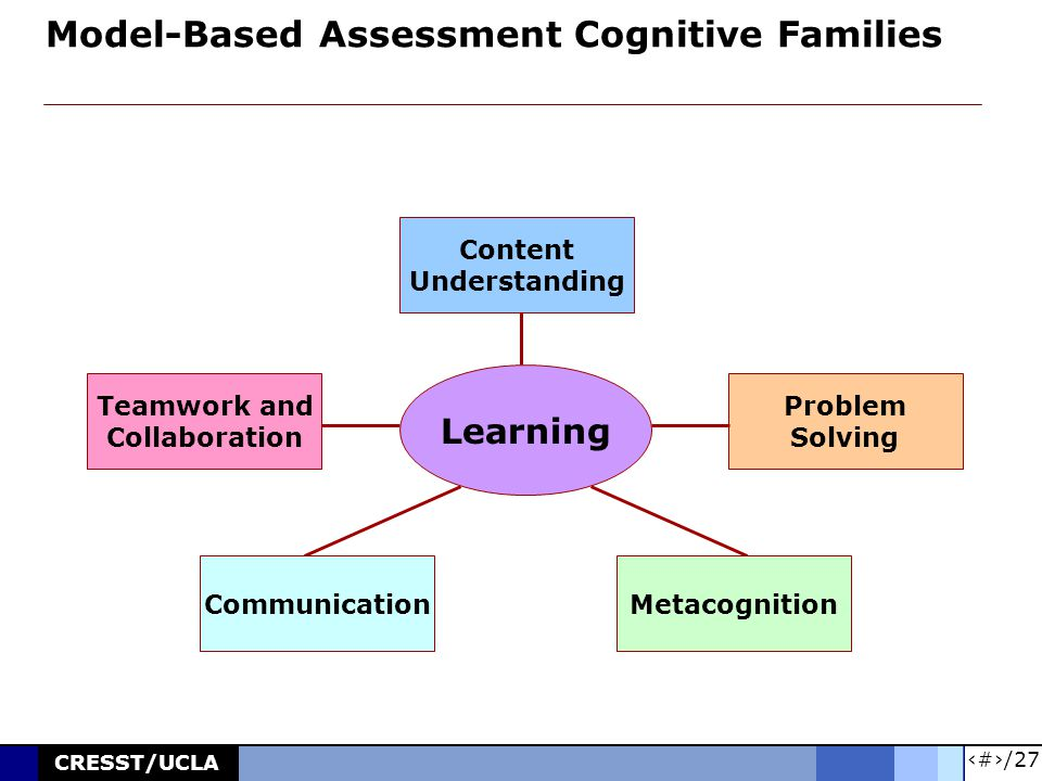 4/27 CRESST/UCLA Model-Based Assessment Cognitive Families Content Understanding Problem Solving Teamwork and Collaboration MetacognitionCommunication Learning