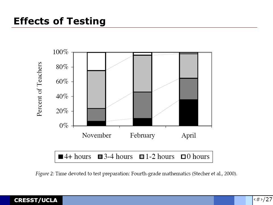 8/27 CRESST/UCLA Effects of Testing