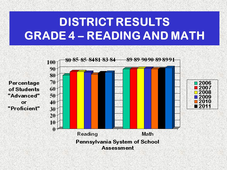 DISTRICT RESULTS GRADE 4 – READING AND MATH