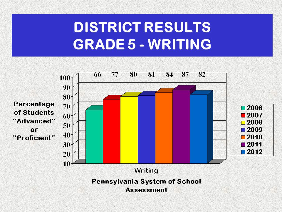 DISTRICT RESULTS GRADE 5 - WRITING