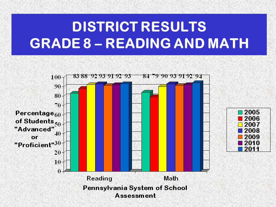 DISTRICT RESULTS GRADE 8 – READING AND MATH