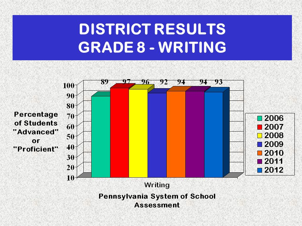 DISTRICT RESULTS GRADE 8 - WRITING