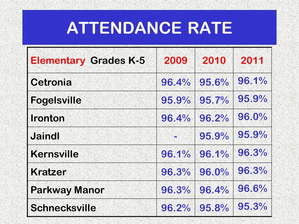 ATTENDANCE RATE ElementaryGrades K-5200920102011 Cetronia96.4%95.6% 96.1% Fogelsville95.9%95.7% 95.9% Ironton96.4%96.2% 96.0% Jaindl-95.9% Kernsville96.1% 96.3% Kratzer96.3%96.0% 96.3% Parkway Manor96.3%96.4% 96.6% Schnecksville96.2%95.8% 95.3%
