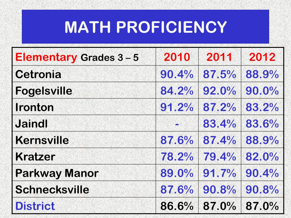 MATH PROFICIENCY Elementary Grades 3 – 5 201020112012 Cetronia90.4%87.5%88.9% Fogelsville84.2%92.0%90.0% Ironton91.2%87.2%83.2% Jaindl-83.4%83.6% Kernsville87.6%87.4%88.9% Kratzer78.2%79.4%82.0% Parkway Manor89.0%91.7%90.4% Schnecksville87.6%90.8% District86.6%87.0%