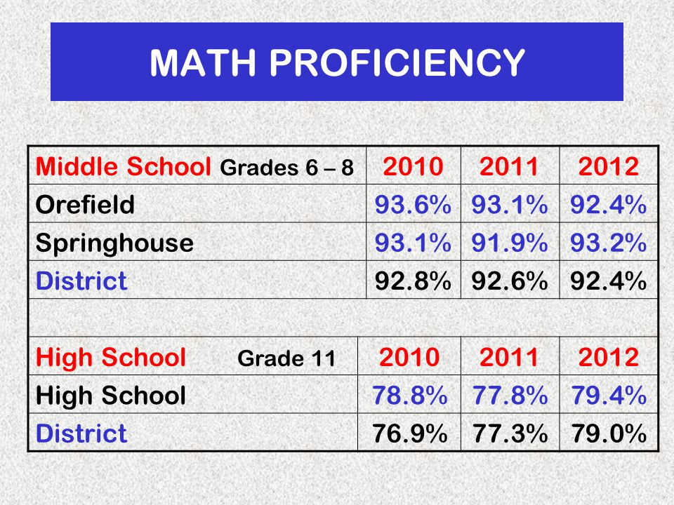 MATH PROFICIENCY Middle School Grades 6 – 8 201020112012 Orefield93.6%93.1%92.4% Springhouse93.1%91.9%93.2% District92.8%92.6%92.4% High School Grade 11 201020112012 High School78.8%77.8%79.4% District76.9%77.3%79.0%