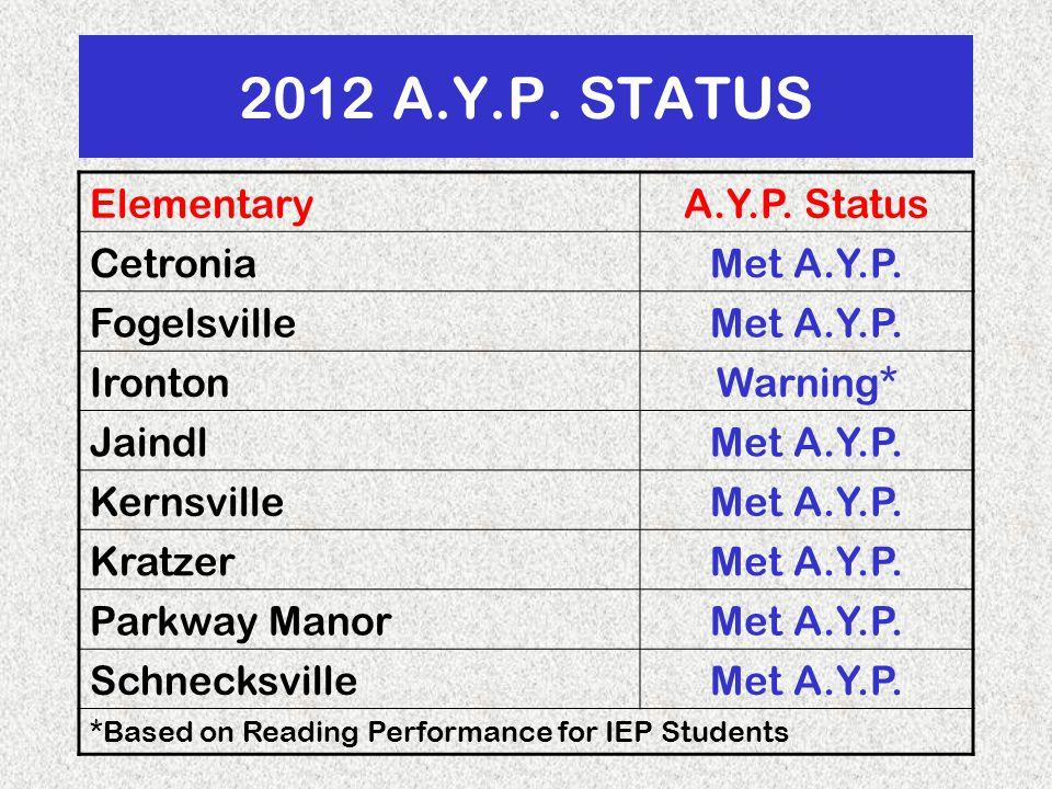 2012 A.Y.P. STATUS ElementaryA.Y.P. Status CetroniaMet A.Y.P.