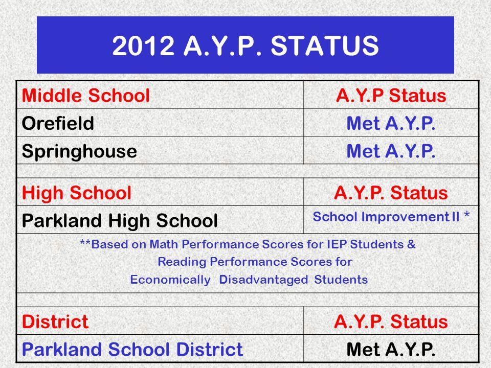 2012 A.Y.P. STATUS Middle SchoolA.Y.P Status OrefieldMet A.Y.P.