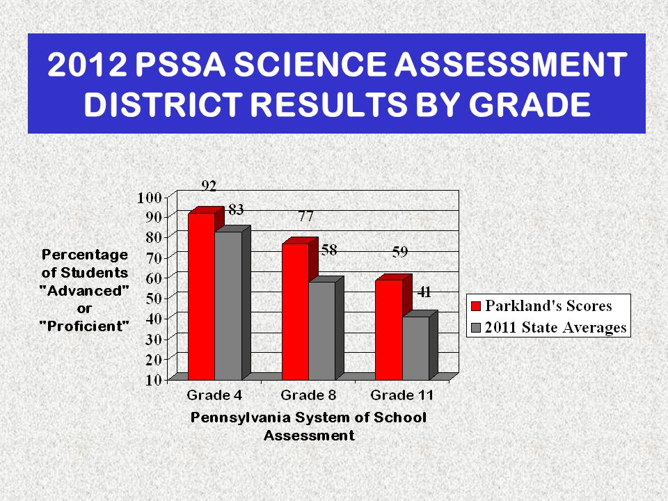 2012 PSSA SCIENCE ASSESSMENT DISTRICT RESULTS BY GRADE