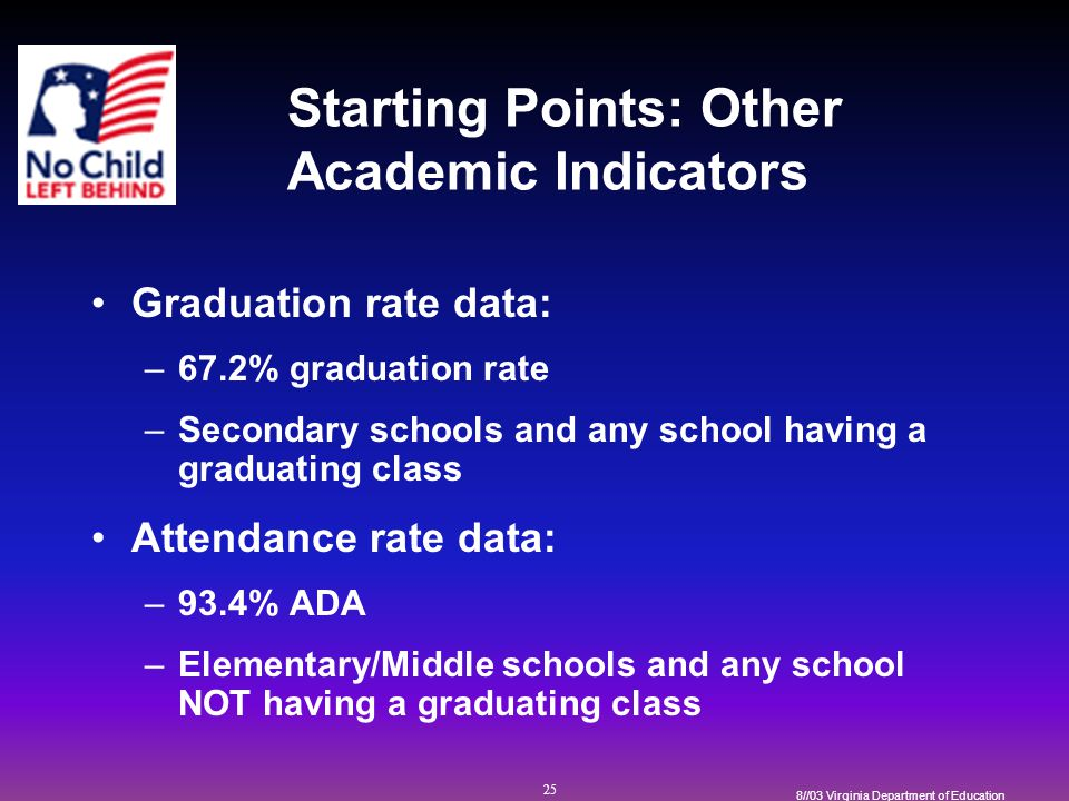 25 8//03 Virginia Department of Education Starting Points: Other Academic Indicators Graduation rate data: –67.2% graduation rate –Secondary schools and any school having a graduating class Attendance rate data: –93.4% ADA –Elementary/Middle schools and any school NOT having a graduating class
