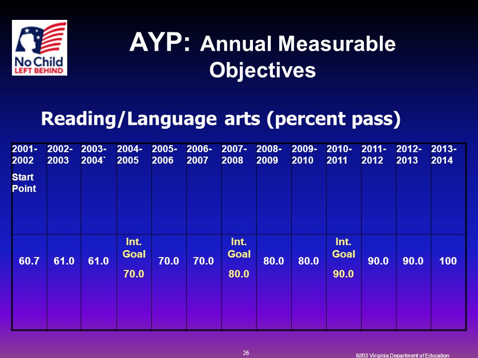 26 8//03 Virginia Department of Education AYP: Annual Measurable Objectives 2001- 2002 Start Point 2002- 2003 2003- 2004` 2004- 2005 2005- 2006 2006- 2007 2007- 2008 2008- 2009 2009- 2010 2010- 2011 2011- 2012 2012- 2013 2013- 2014 60.761.0 Int.