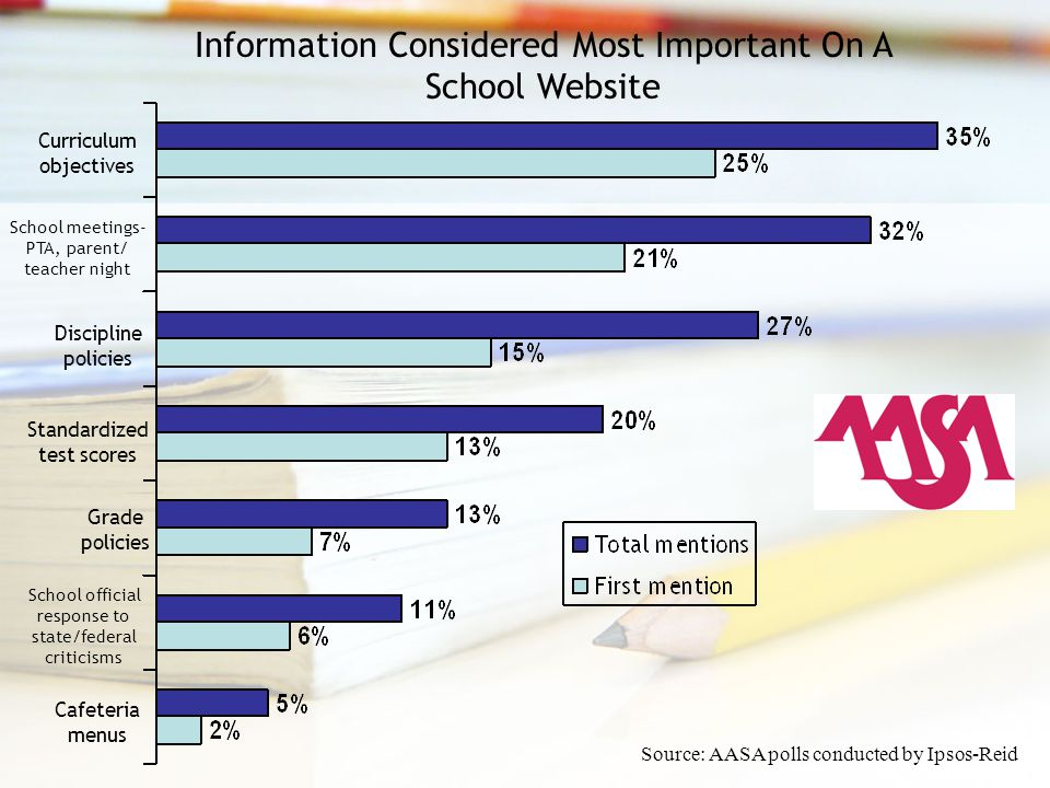 Information Considered Most Important On A School Website Curriculum objectives School meetings- PTA, parent/ teacher night Discipline policies Standardized test scores Grade policies School official response to state/federal criticisms Cafeteria menus Source: AASA polls conducted by Ipsos-Reid
