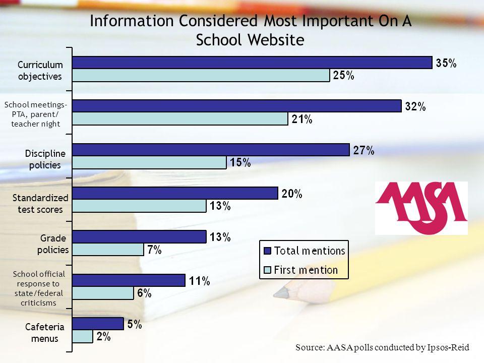 Information Considered Most Important On A School Website Curriculum objectives School meetings- PTA, parent/ teacher night Discipline policies Standa