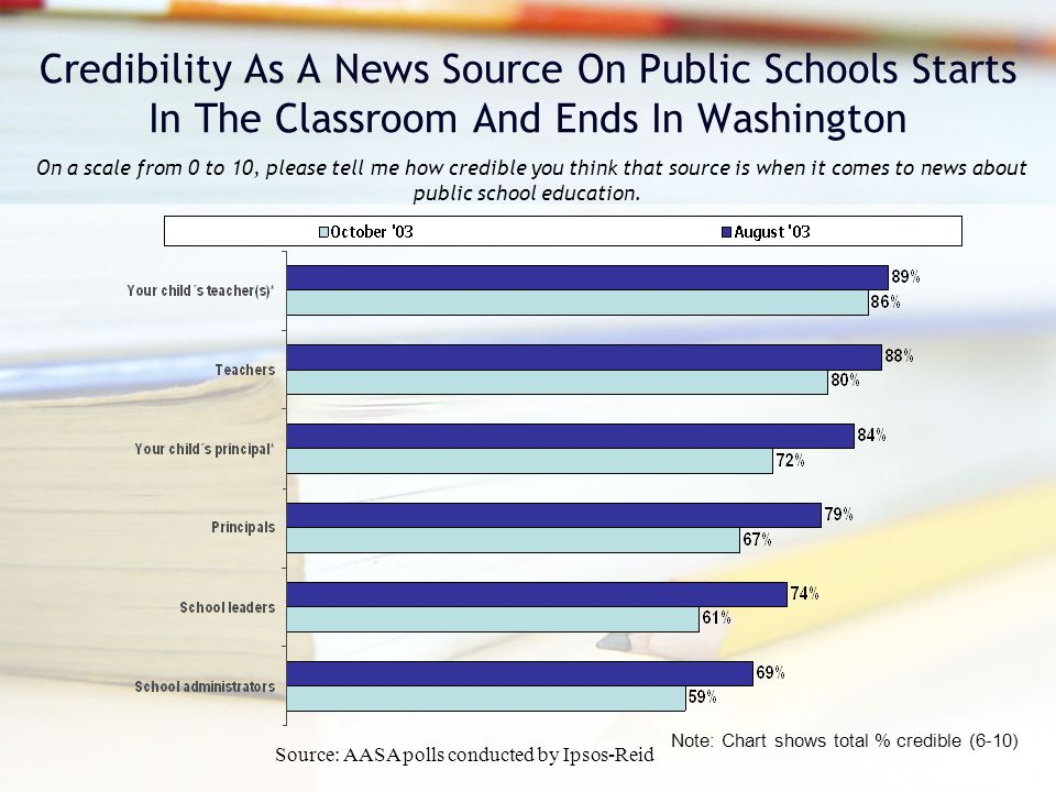 Credibility As A News Source On Public Schools Starts In The Classroom And Ends In Washington On a scale from 0 to 10, please tell me how credible you think that source is when it comes to news about public school education.