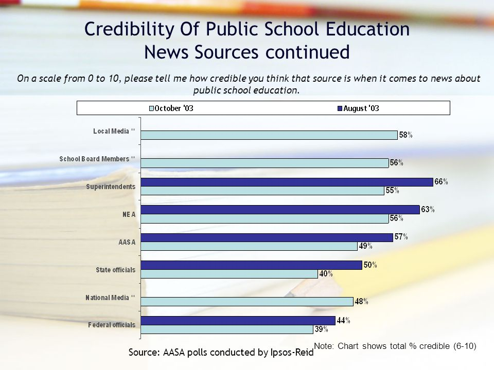 Credibility Of Public School Education News Sources continued On a scale from 0 to 10, please tell me how credible you think that source is when it comes to news about public school education.