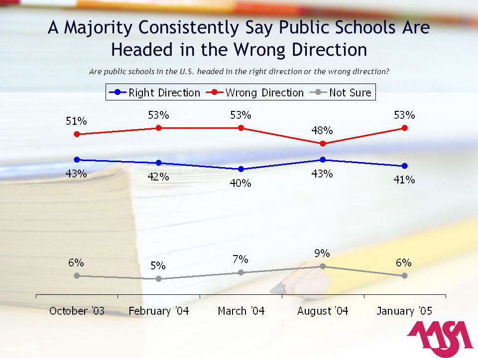 Are public schools in the U.S.headed in the right direction or the wrong direction.