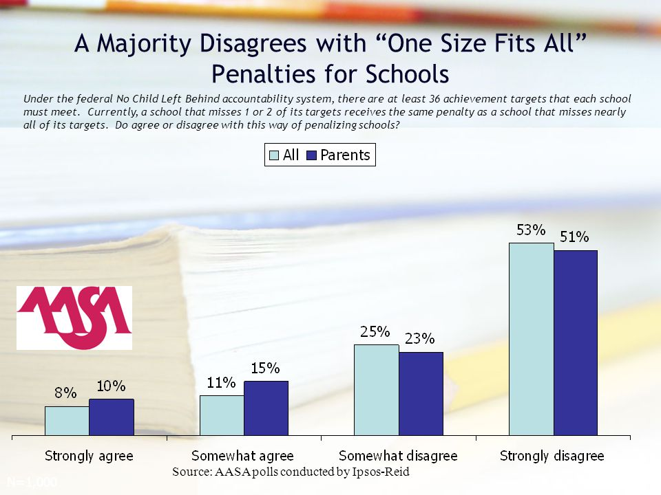 A Majority Disagrees with One Size Fits All Penalties for Schools Under the federal No Child Left Behind accountability system, there are at least 36 achievement targets that each school must meet.