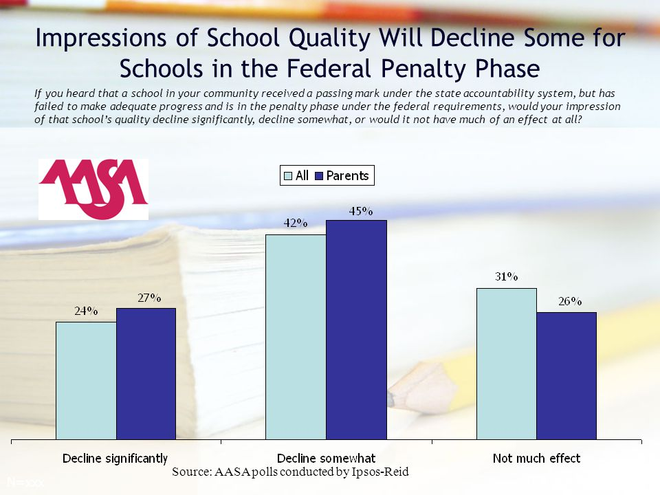 Impressions of School Quality Will Decline Some for Schools in the Federal Penalty Phase If you heard that a school in your community received a passing mark under the state accountability system, but has failed to make adequate progress and is in the penalty phase under the federal requirements, would your impression of that school's quality decline significantly, decline somewhat, or would it not have much of an effect at all.