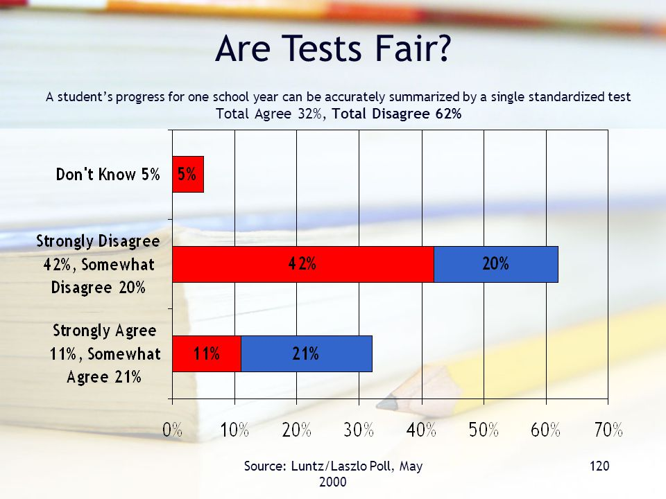 Source: Luntz/Laszlo Poll, May 2000 120 A student's progress for one school year can be accurately summarized by a single standardized test Total Agree 32%, Total Disagree 62% Are Tests Fair?