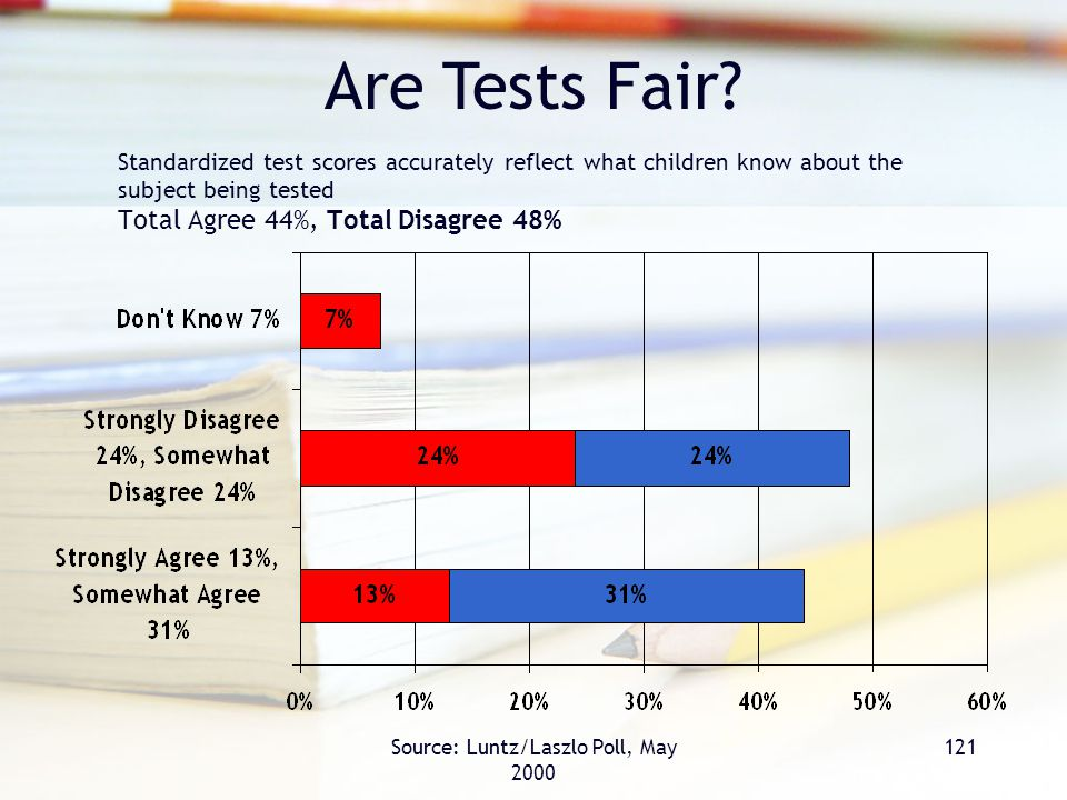 Source: Luntz/Laszlo Poll, May 2000 121 Standardized test scores accurately reflect what children know about the subject being tested Total Agree 44%, Total Disagree 48% Are Tests Fair