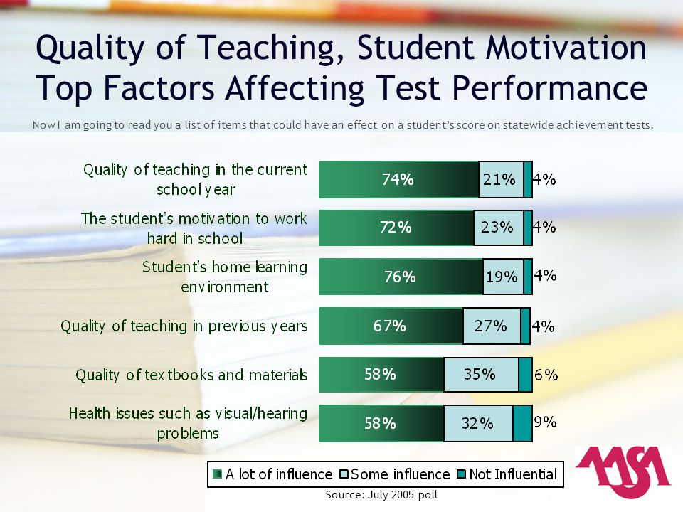 Quality of Teaching, Student Motivation Top Factors Affecting Test Performance Now I am going to read you a list of items that could have an effect on