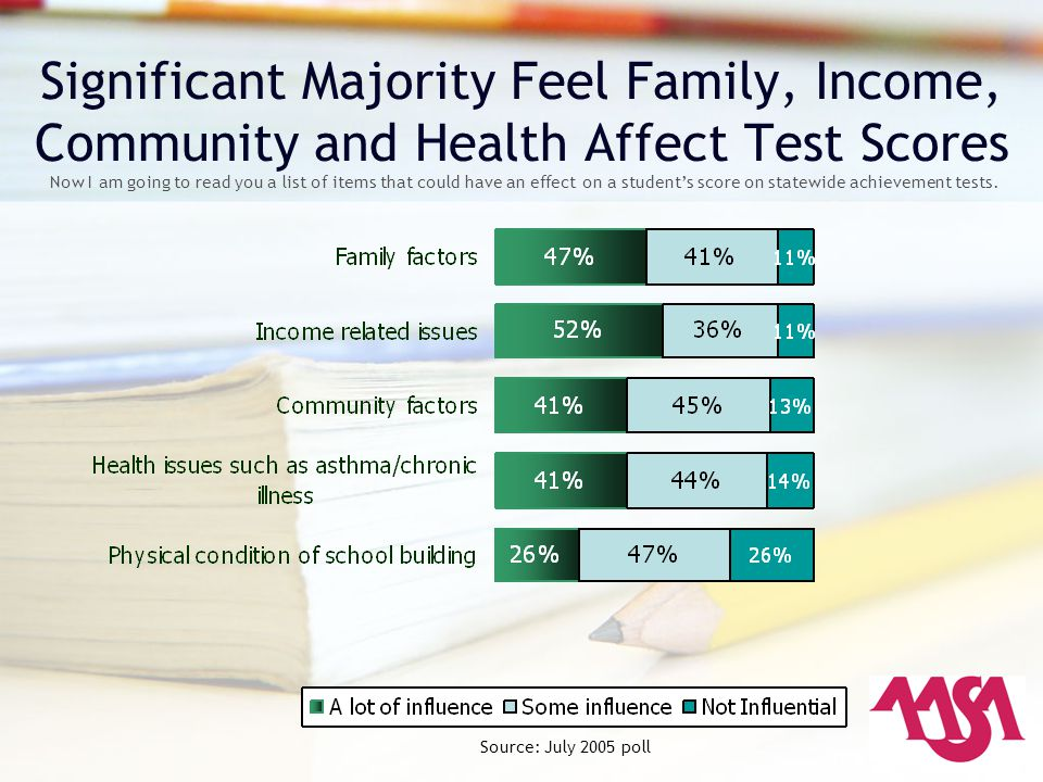 Significant Majority Feel Family, Income, Community and Health Affect Test Scores Now I am going to read you a list of items that could have an effect on a student's score on statewide achievement tests.