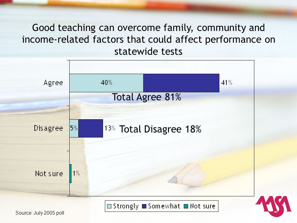Good teaching can overcome family, community and income-related factors that could affect performance on statewide tests 11% 41% Total Agree 81% Total Disagree 18% Source: July 2005 poll